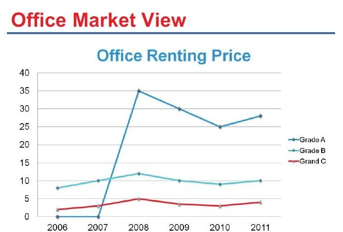 Cambodia office rental
