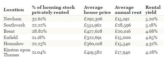 Best Rental Yields UK London