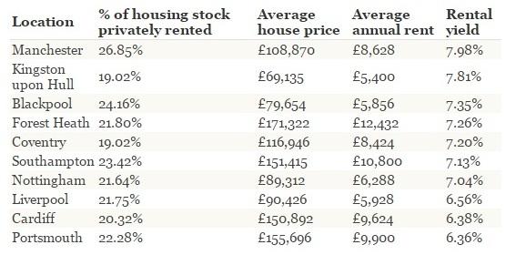 best rental yields uk