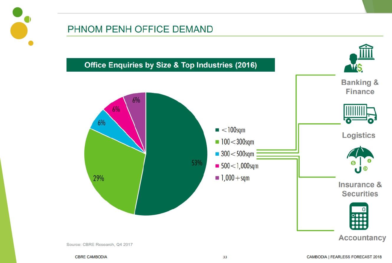Phnom Penh Office Demand By Industry