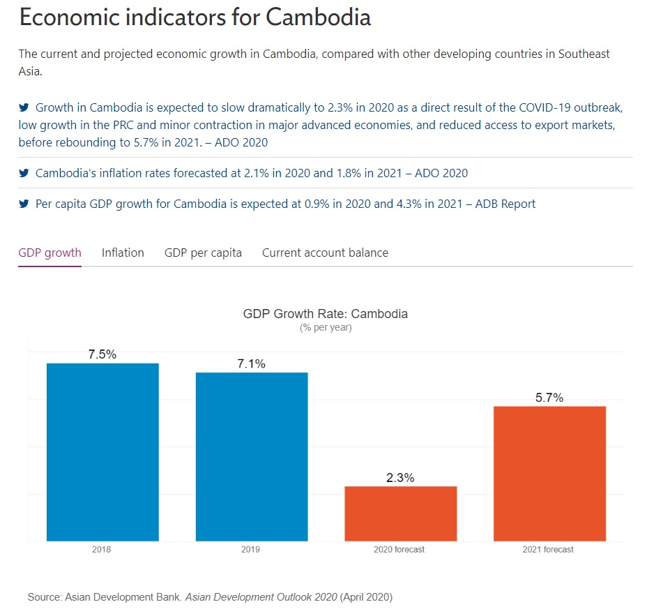 cambodia current and future economy growth 2020