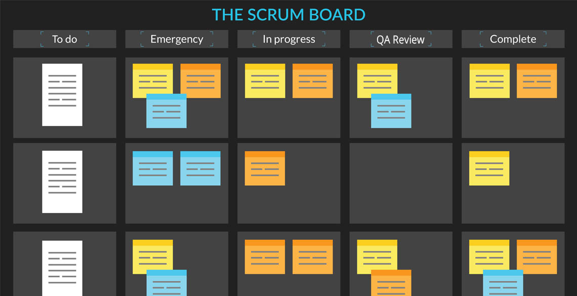 Agile architect, architect uses scrum board, to meet client. project needs