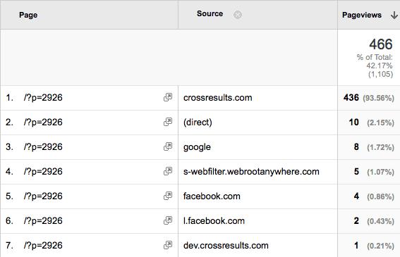 CrossResults.com