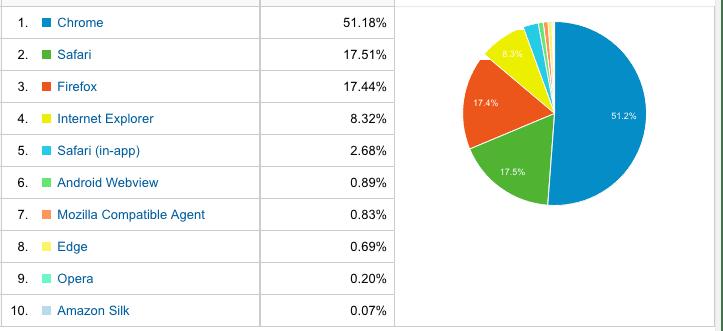 Server breakdown chart