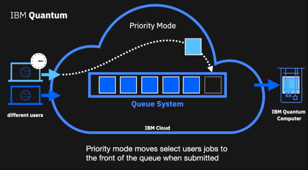 IBM Q Priority Mode Queueing for Researchers