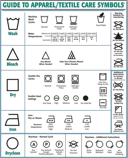 Clothing symbol chart - How To Read Clothes Care Labels
