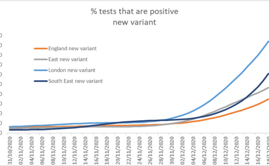 Issue 261: 2021 01 07: The New Variant Covid-19 statistics