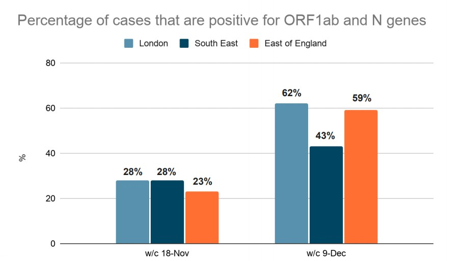 Percentage of Covid-19 cases that are positive for ORF1ab or N gene. 19th December 2020 UK government announcement