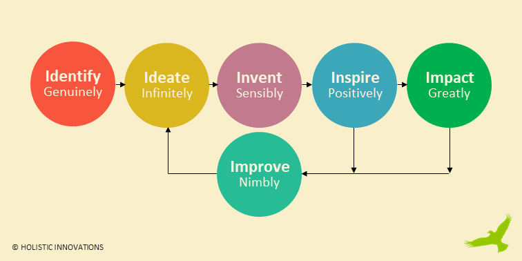 Holistic Innovations - Diagram - Solve The Sensible Way