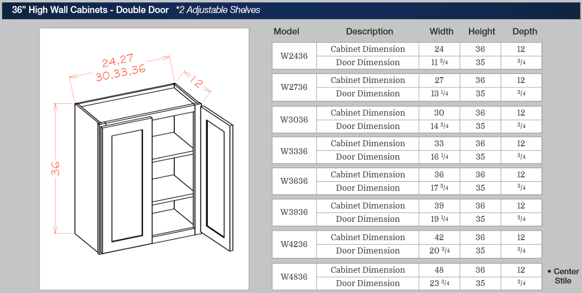 36-inch High Wall Cabinets - Double Door