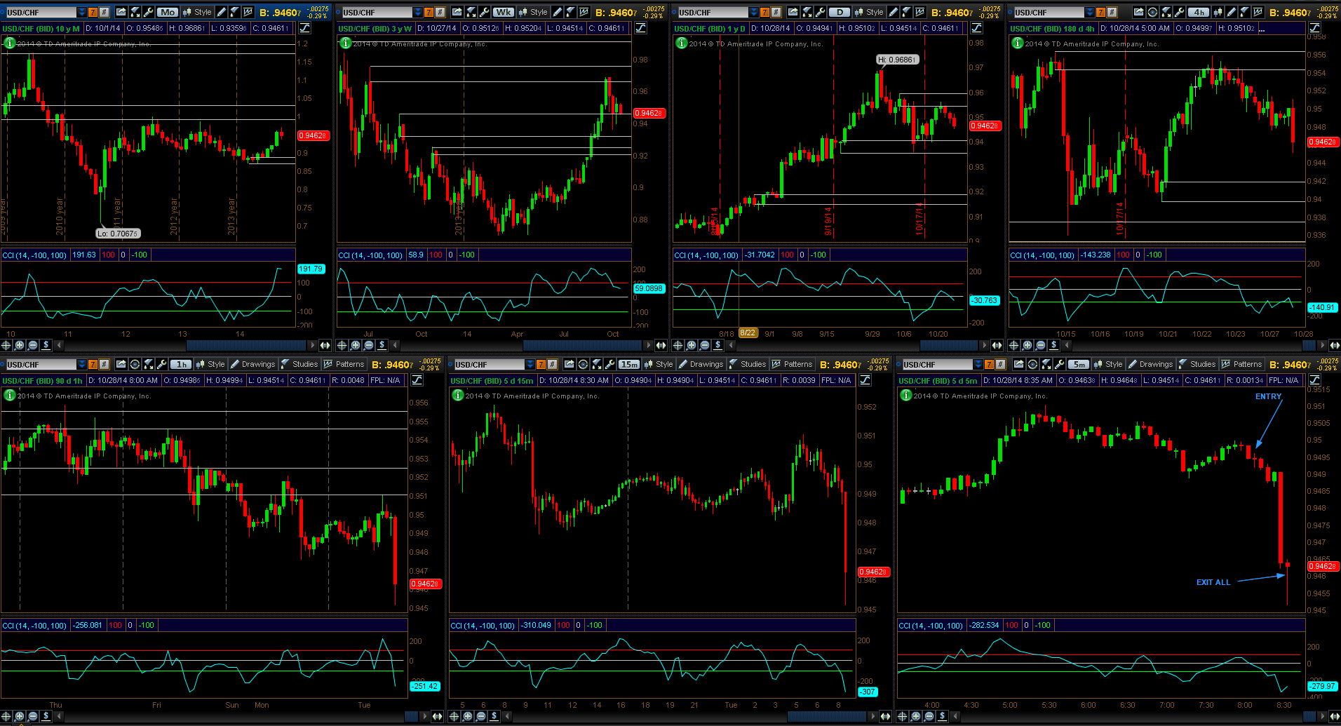 20141028_USDCHF_HPAP_2