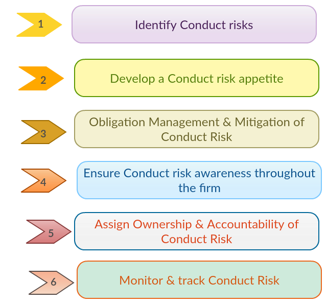 Conduct Risk steps