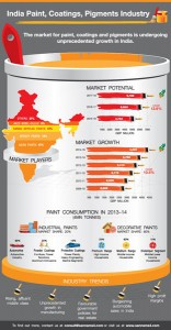 India-Paint-Coatings-and-Pigments-Industry_Info-graphic_for-email