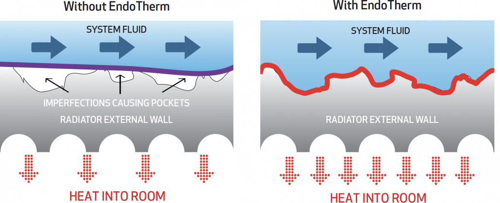 With and without EndoTherm