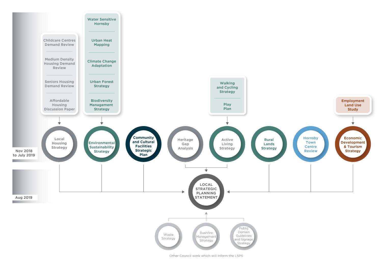 LSPS Studies Diagram
