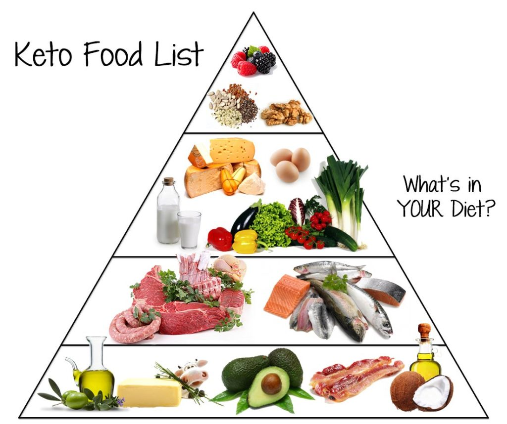 A keto food list used by a private keto coach