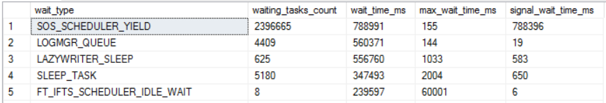 a30_less_sos_waits
