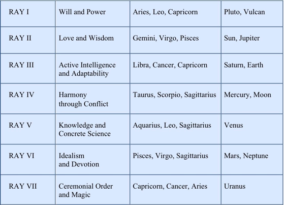 Table of signs/rays correspondences