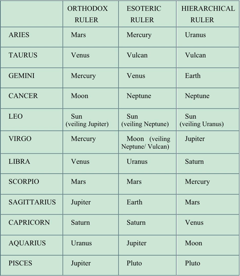 Table of esoteric rulerships
