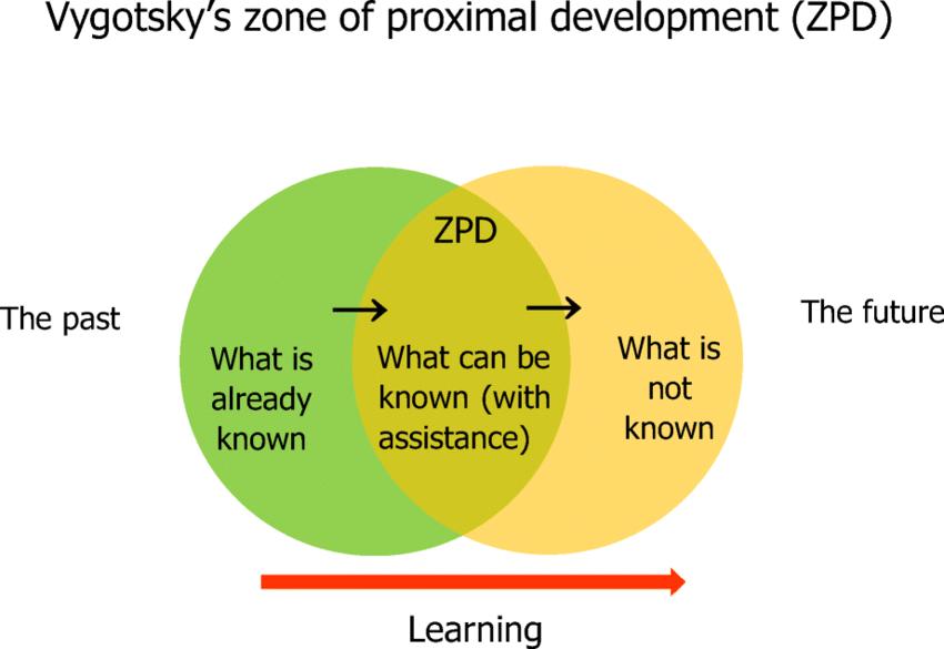 ZPD theory