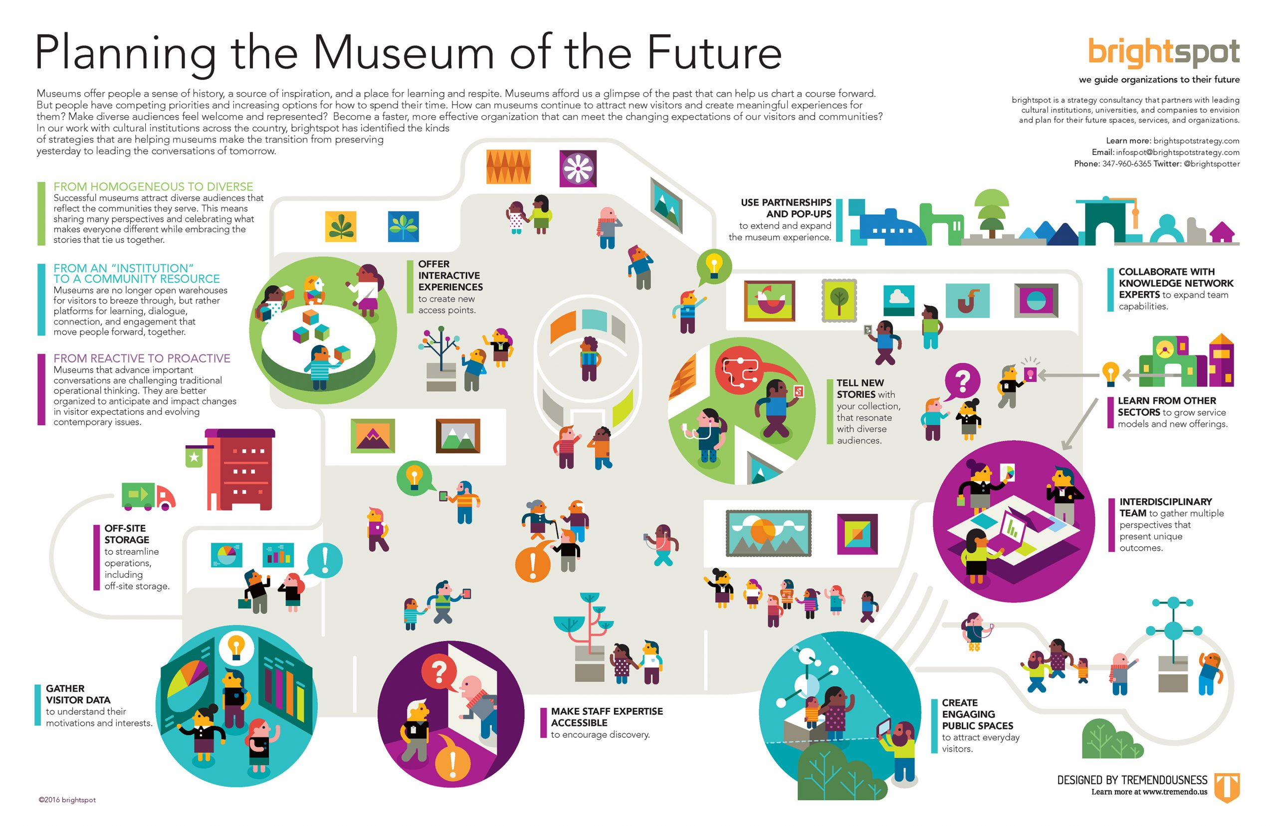 brightspot - Planning the Museum of the Future