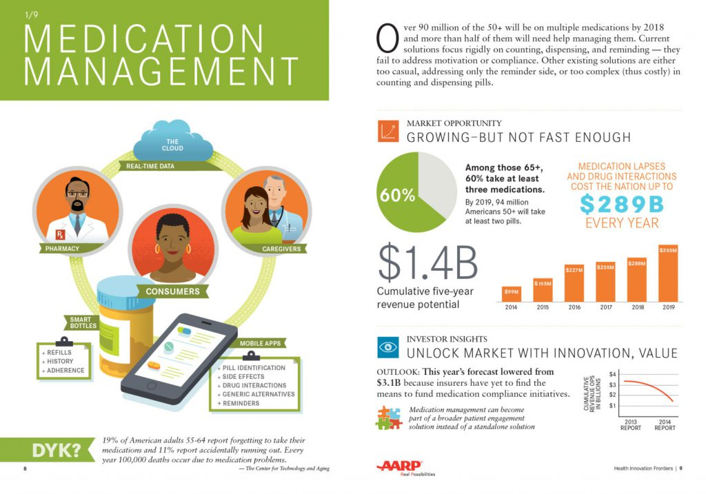 Medication Management spread from the Health Innovation Frontiers report