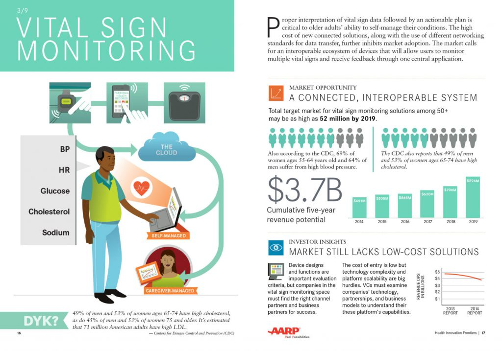 Vital Sign Monitoring spread from the Health Innovation Frontiers report