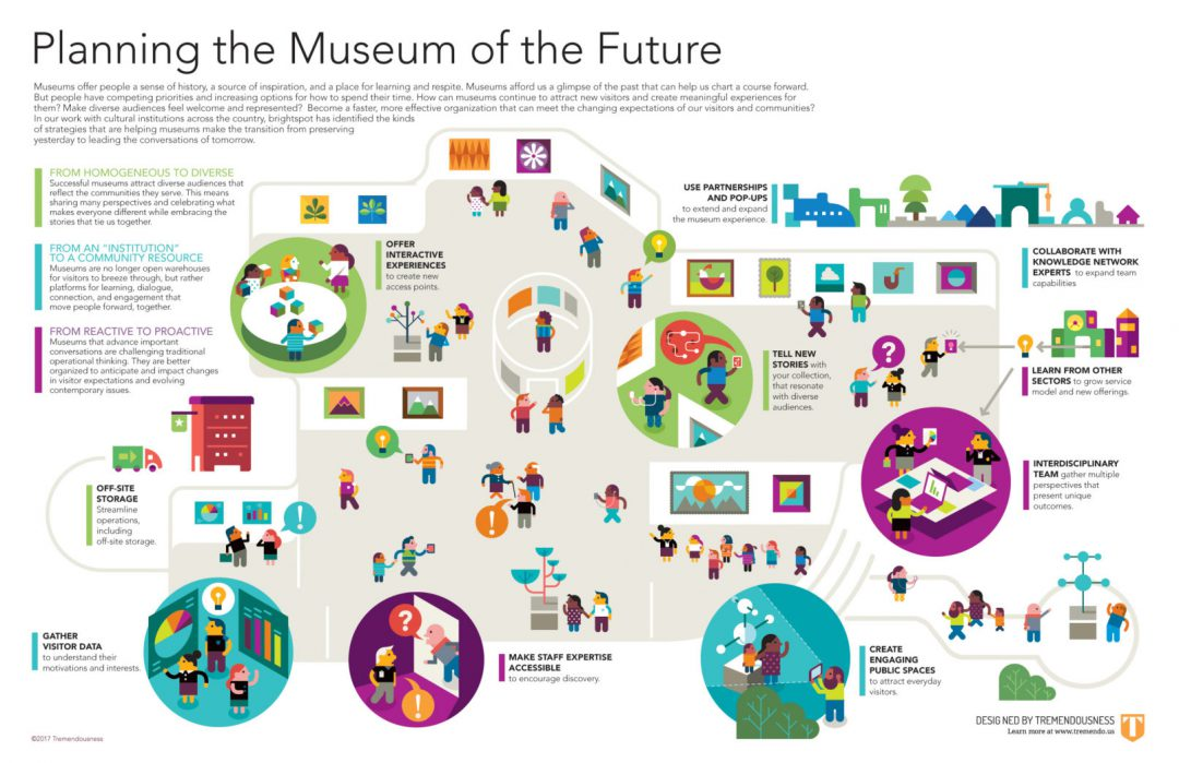 Infographic showing the museum of the future