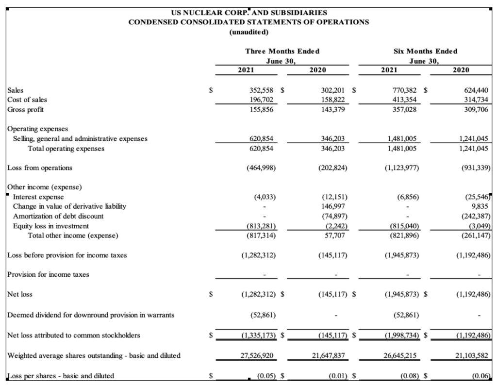US Nuclear Corp. Announces Second Quarter 2021 Results