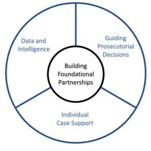 Best Practices for the 21st Century Modern Prosecutor -Progress Through Collaboration