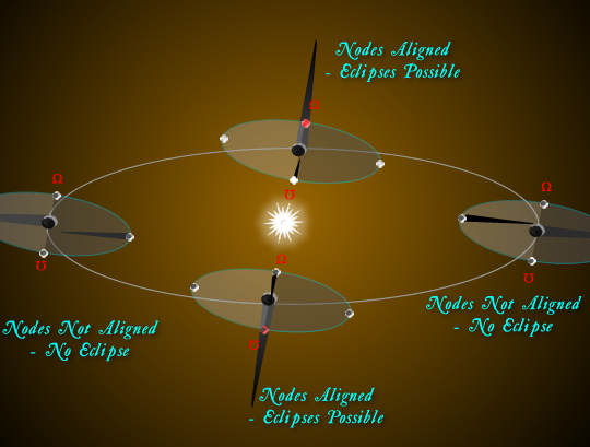 14-10-8-NodesEclipseOrbit