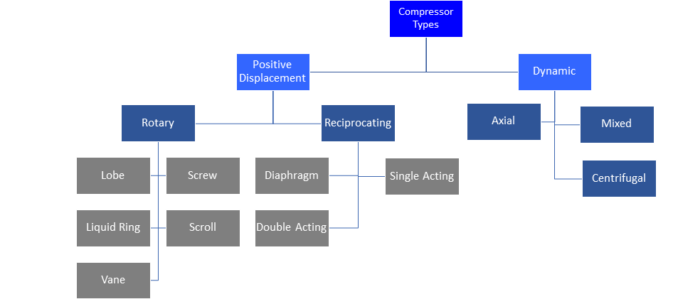 organizational chart of types of gas compressors