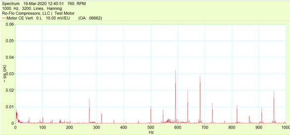 vibration spectrum plot