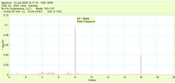 blade pass frequency spectrum plot