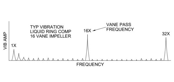 liquid ring compressor vibration