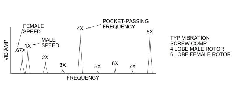 screw compressor vibration
