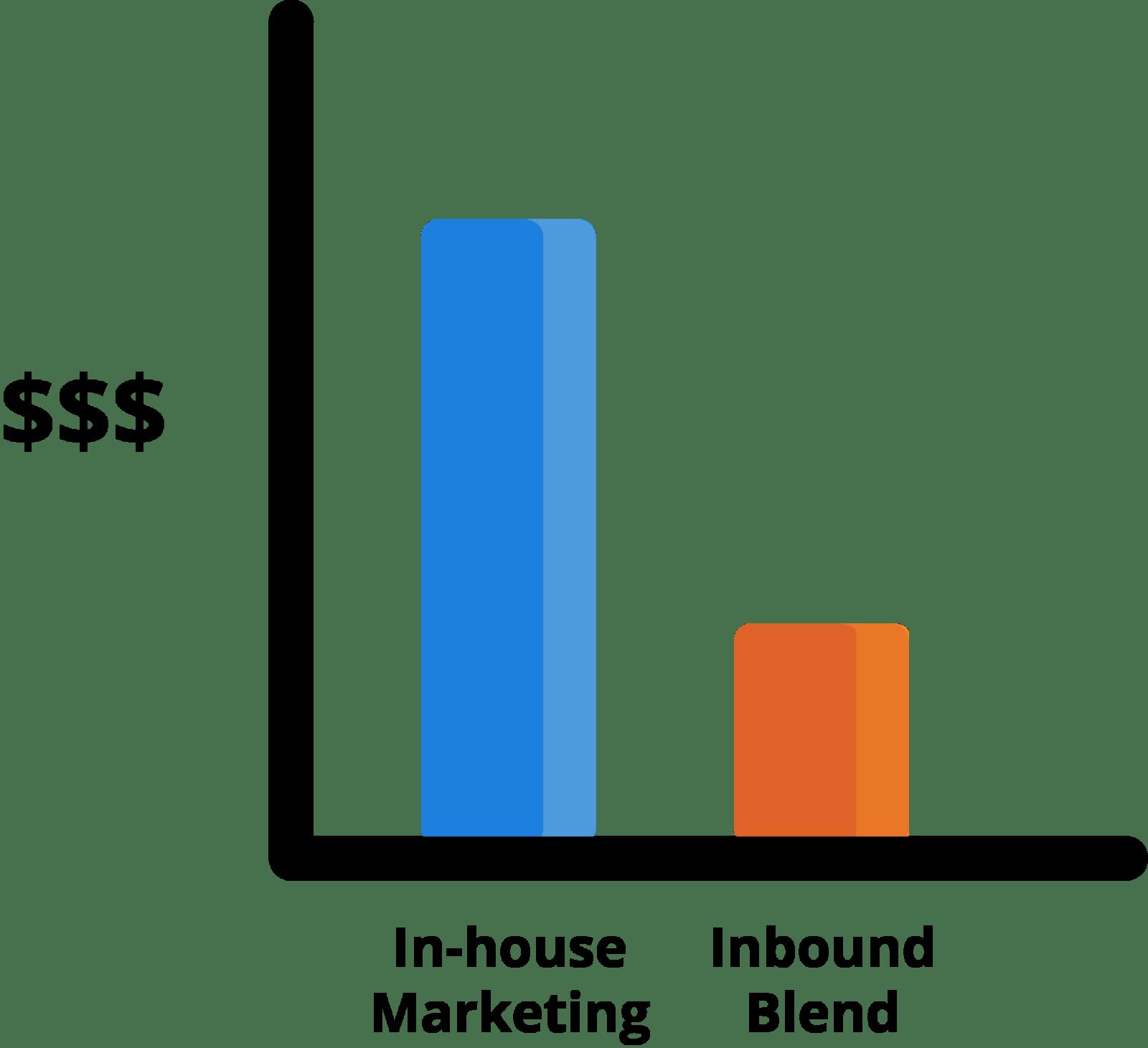 IB Bar Graph