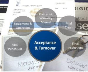 Acceptance and Turnover