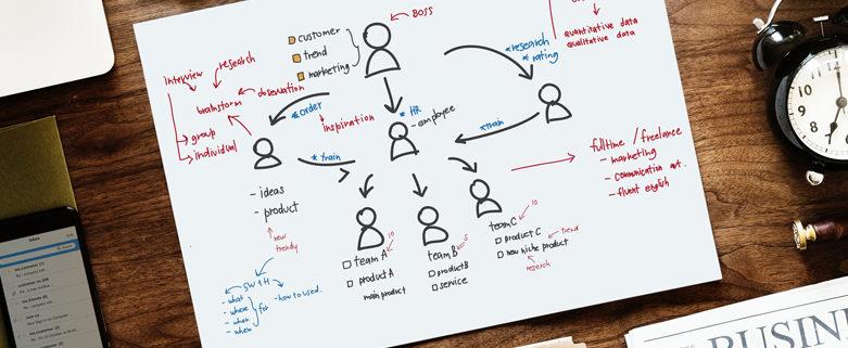Traditional Company vs Agile Organization