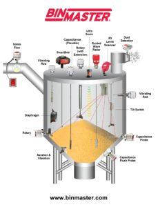 binmaster level controls diagram
