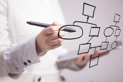 Automatum - Services: Process creation