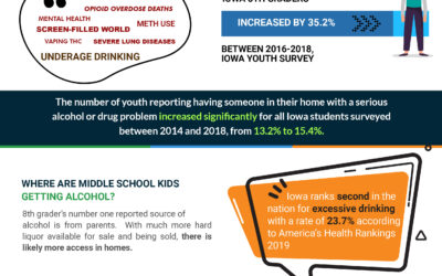 Alcohol & Youth Prevention Coalitions