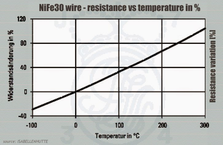 Should I give a nickel about temperature control vaping
