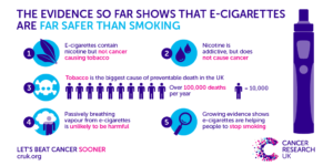 Vaping Cancer Research UK