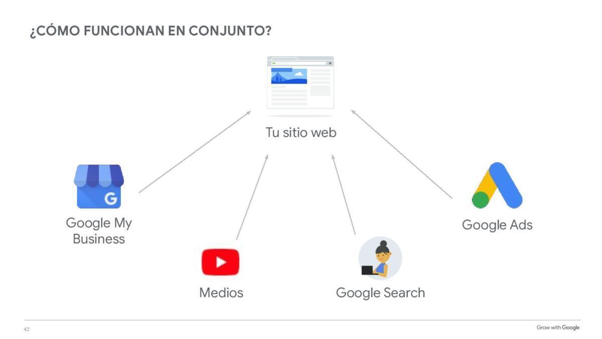 ponga su negocio en google israel
