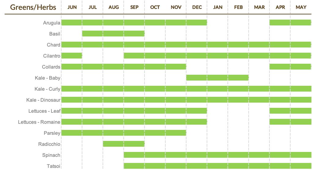 Greens Calendar