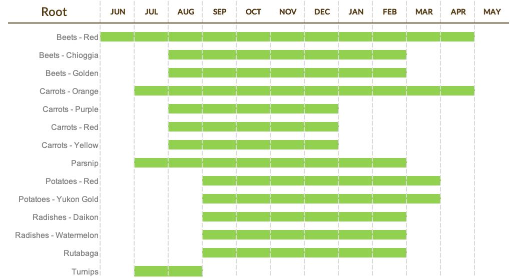 Root Calendar