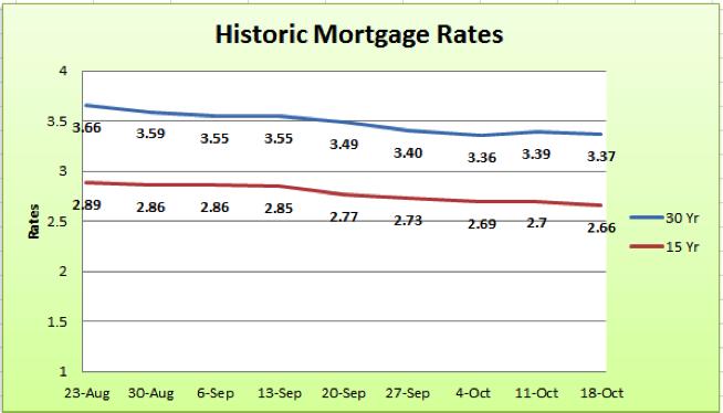 Historic Mortgage Interest Rates