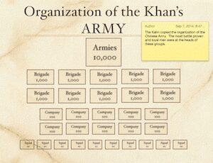 The Kahn's Army
