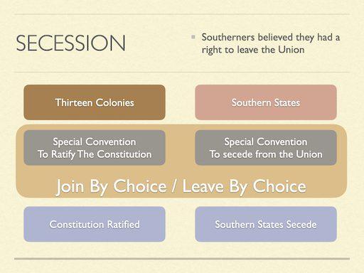 Secession 1861